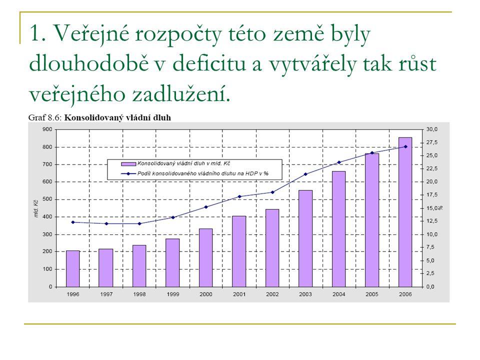 1. Veřejné rozpočty této země byly dlouhodobě v deficitu a vytvářely tak růst veřejného zadlužení.