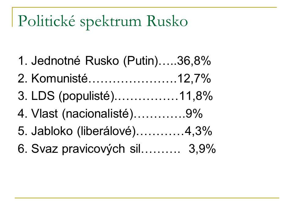 Politické spektrum Rusko 1. Jednotné Rusko (Putin)…..36,8% 2.
