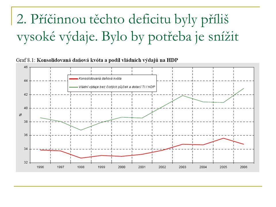 2. Příčinnou těchto deficitu byly příliš vysoké výdaje. Bylo by potřeba je snížit