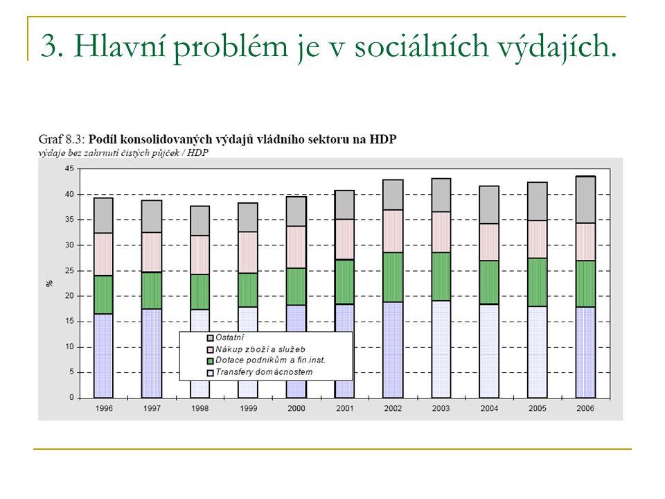 3. Hlavní problém je v sociálních výdajích.
