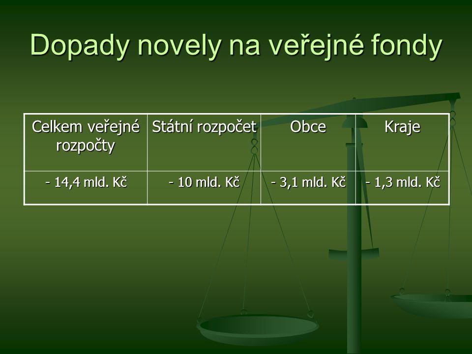 Dopady novely na veřejné fondy Celkem veřejné rozpočty Státní rozpočet ObceKraje - 14,4 mld.
