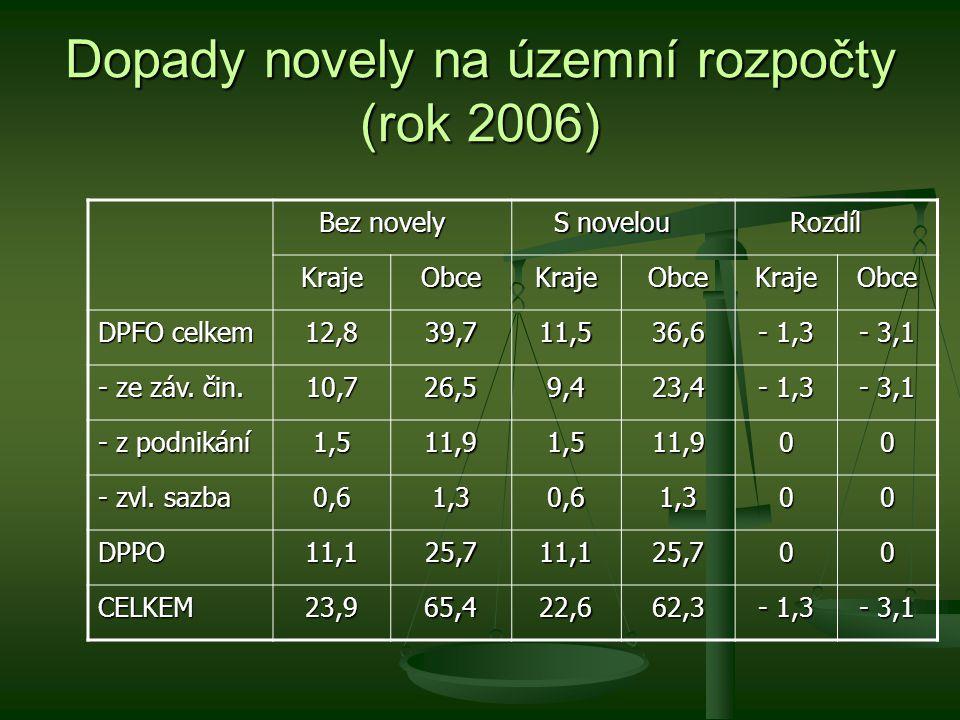 Dopady novely na územní rozpočty (rok 2006) Bez novely S novelou Rozdíl KrajeObceKrajeObceKrajeObce DPFO celkem 12,839,711,536,6 - 1,3 - 3,1 - ze záv.