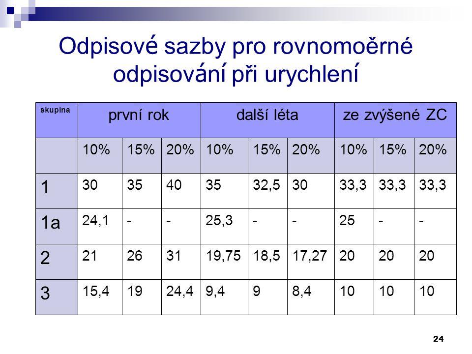24 Odpisov é sazby pro rovnomoěrné odpisov á n í při urychlen í 10 8,499,424,41915,4 3 20 17,2718,519,75312621 2 --25--25,3--24,1 1a 33,3 3032,535403530 1 20%15%10%20%15%10%20%15%10% ze zvýšené ZCdalší létaprvní rok skupina
