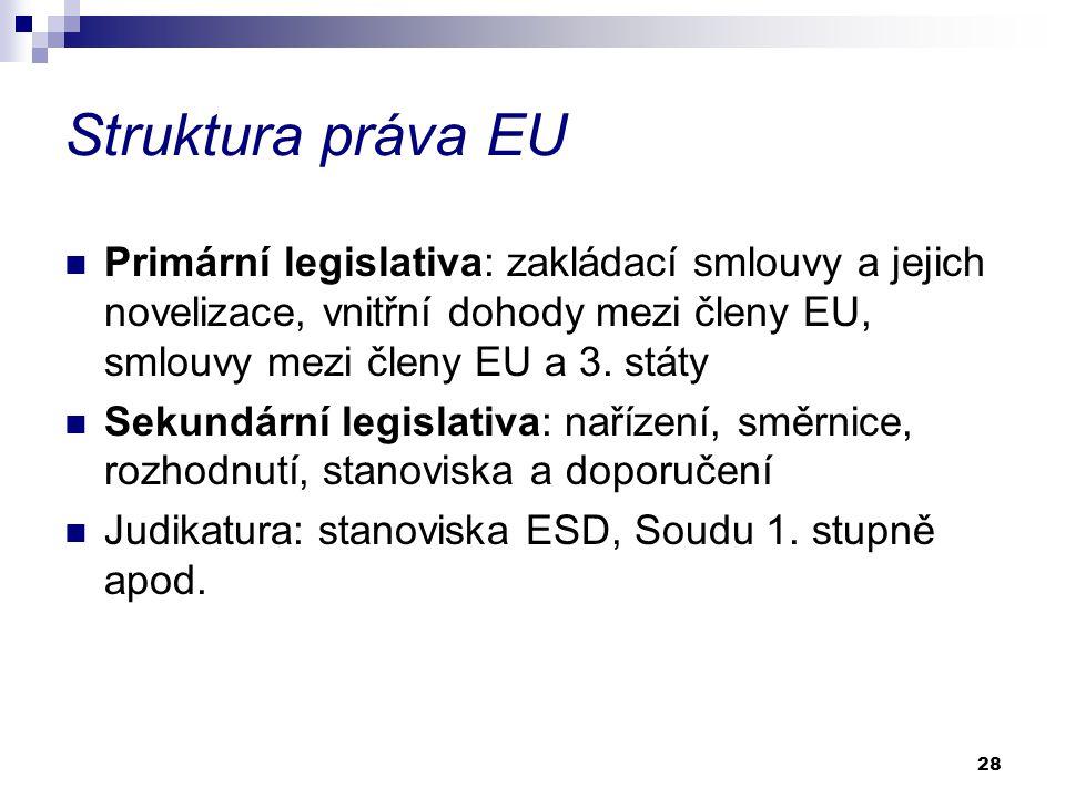 28 Struktura práva EU Primární legislativa: zakládací smlouvy a jejich novelizace, vnitřní dohody mezi členy EU, smlouvy mezi členy EU a 3.
