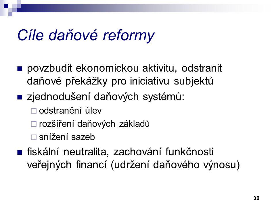 32 Cíle daňové reformy povzbudit ekonomickou aktivitu, odstranit daňové překážky pro iniciativu subjektů zjednodušení daňových systémů:  odstranění úlev  rozšíření daňových základů  snížení sazeb fiskální neutralita, zachování funkčnosti veřejných financí (udržení daňového výnosu)
