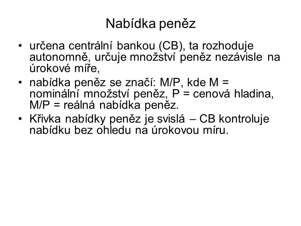 Nabídka peněz určena centrální bankou (CB), ta rozhoduje autonomně, určuje množství peněz nezávisle na úrokové míře, nabídka peněz se značí: M/P, kde M = nominální množství peněz, P = cenová hladina, M/P = reálná nabídka peněz.