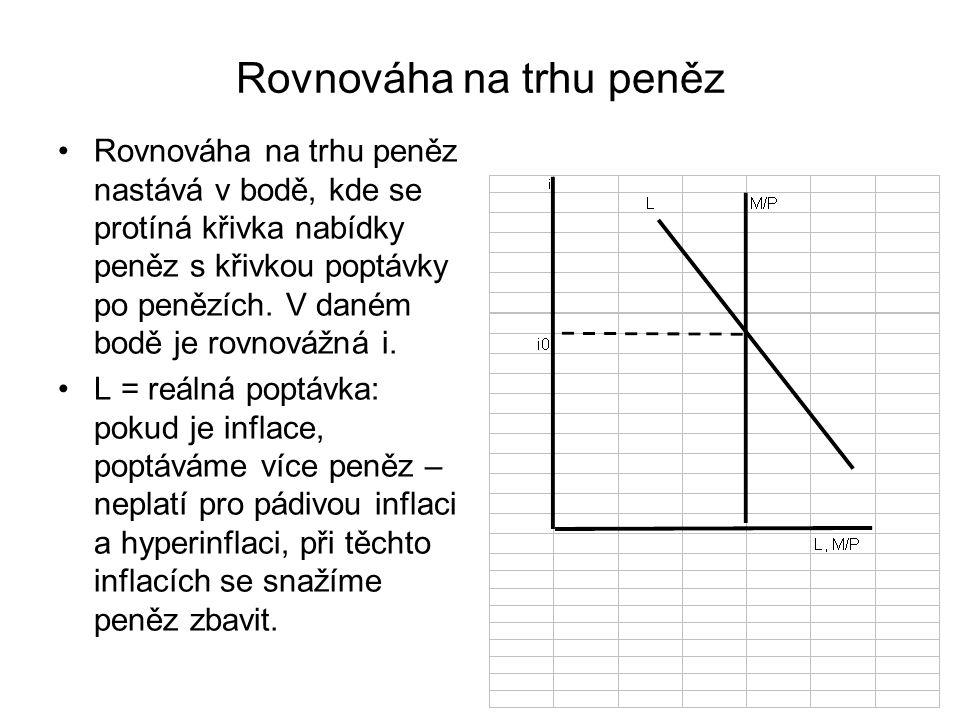 Rovnováha na trhu peněz Rovnováha na trhu peněz nastává v bodě, kde se protíná křivka nabídky peněz s křivkou poptávky po penězích.