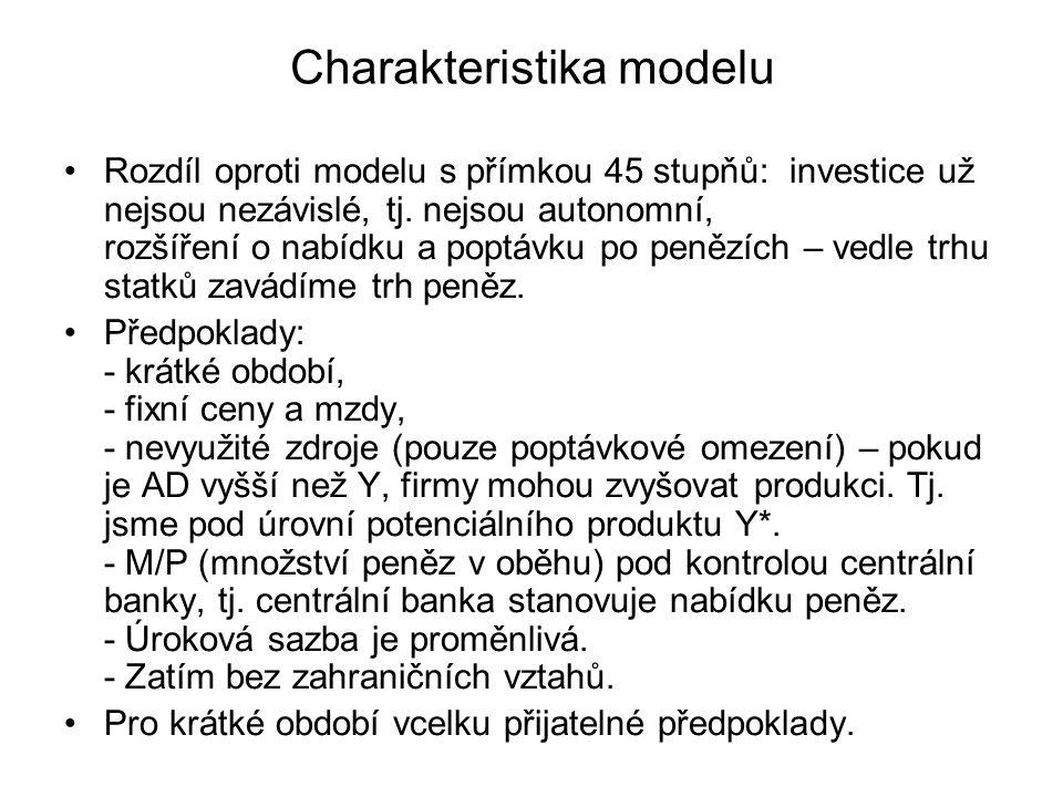 Charakteristika modelu Rozdíl oproti modelu s přímkou 45 stupňů: investice už nejsou nezávislé, tj.