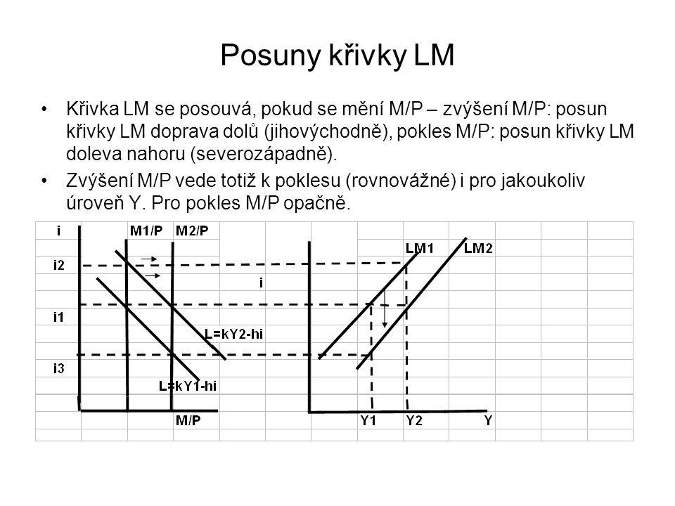 Posuny křivky LM Křivka LM se posouvá, pokud se mění M/P – zvýšení M/P: posun křivky LM doprava dolů (jihovýchodně), pokles M/P: posun křivky LM doleva nahoru (severozápadně).