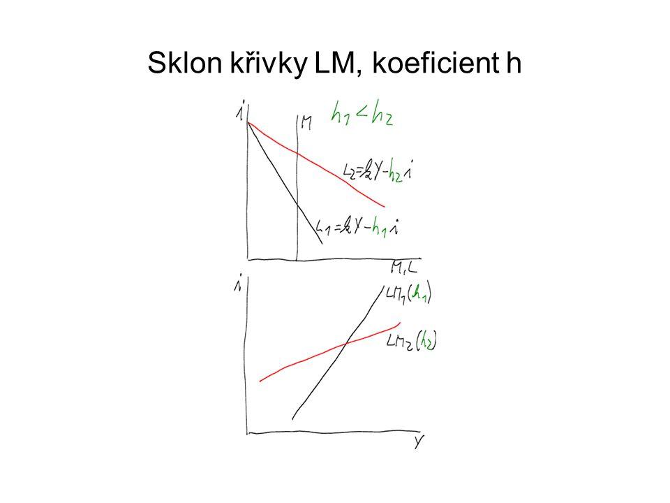 Sklon křivky LM, koeficient h