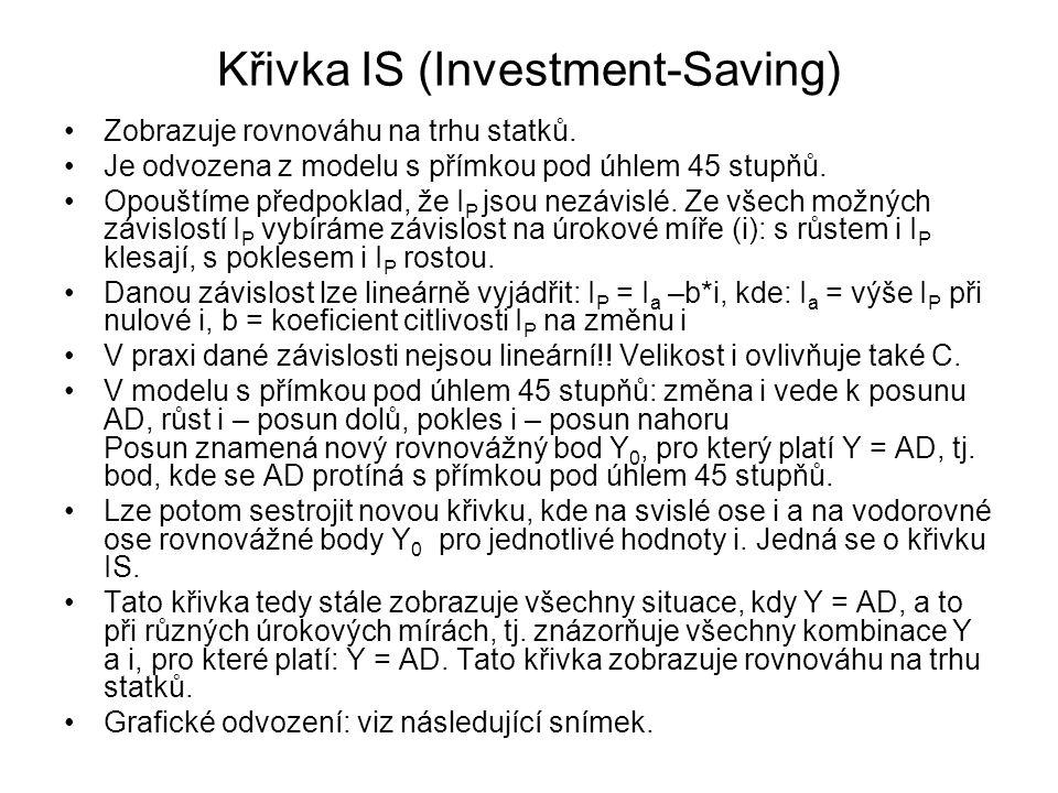 Poptávka po penězích Poptávka po penězích: - závisí na Y: čím větší Y, tím více peněz potřebujeme - závisí na i: čím větší i: tím méně peněz chceme držet, držba je pro nás nevýhodná V případě lineární závislostí lze poptávku po penězích vyjádřit: L = k*Y - h*i L = (reálná) poptávka po penězích, k = koeficient závislosti poptávky po penězích na Y, h = koeficient závislosti poptávky po penězích na i.