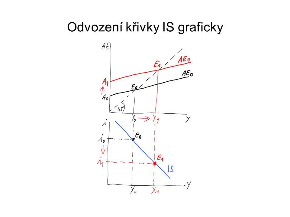 Křivka IS - matematicky Křivka IS: rovnováha na trhu statků Y = AD, přičemž AD = C+ I P +G Dosazujeme za C (respektive YD a TA), Autonomní výdaje A jsou rovny: C a +c*TR-c*GBS-c*TA a - +I a +G Předpokládáme uzavřenou ekonomiku (tj.