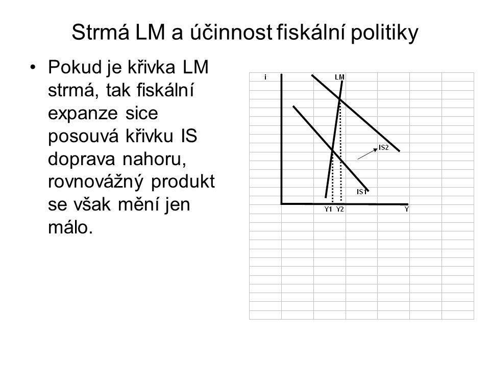 Strmá LM a účinnost fiskální politiky Pokud je křivka LM strmá, tak fiskální expanze sice posouvá křivku IS doprava nahoru, rovnovážný produkt se však mění jen málo.
