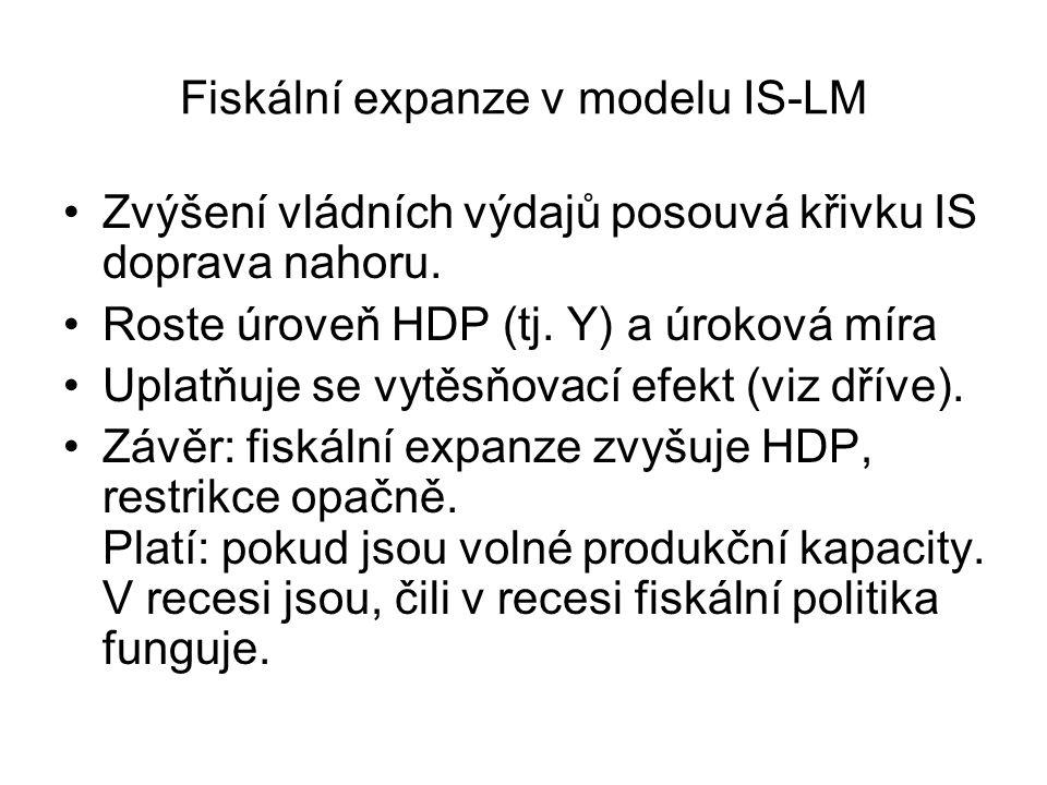 Fiskální expanze v modelu IS-LM Zvýšení vládních výdajů posouvá křivku IS doprava nahoru.