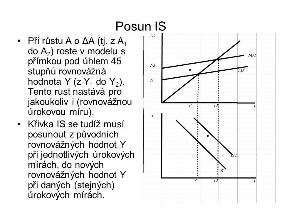 Rovnováha v modelu IS,LM - matematicky Rovnice IS: Y = α*(A-b*i).