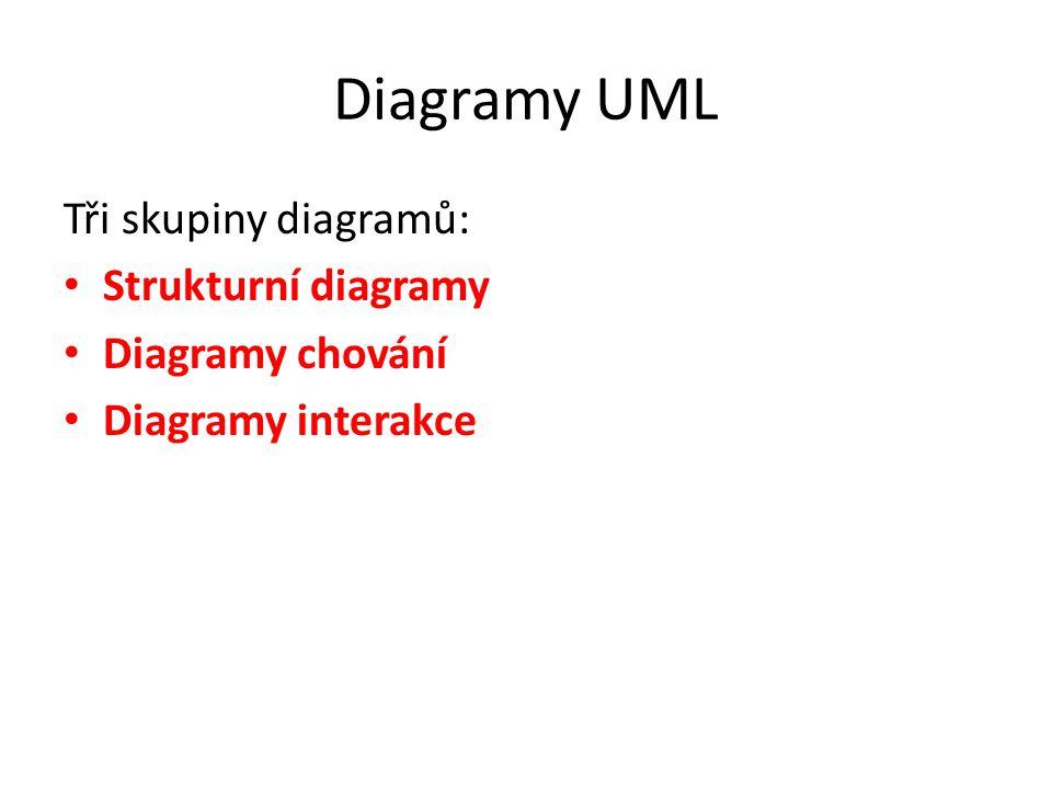 Diagramy UML Tři skupiny diagramů: Strukturní diagramy Diagramy chování Diagramy interakce