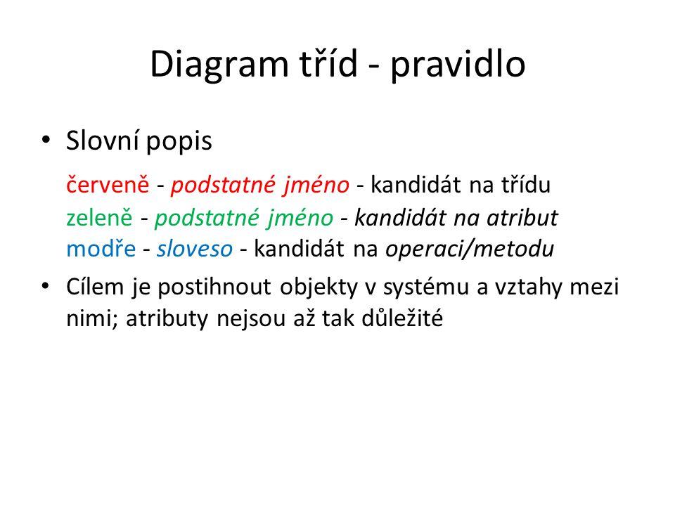 Diagram tříd - příklad inheritance Asociace (pouze na CD) Asociace M:N