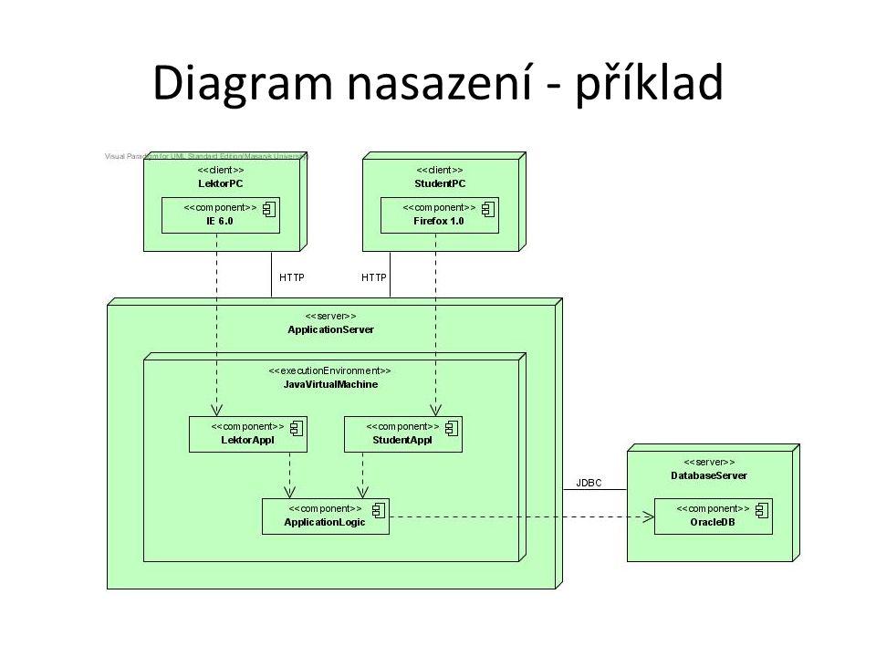 Diagram nasazení - prvky Uzel – HW nebo SW prvek Instance uzlu Stereotypy uzlu Artefakt – produkt vývoje SW Asociace – komunikační cesta mezi uzly