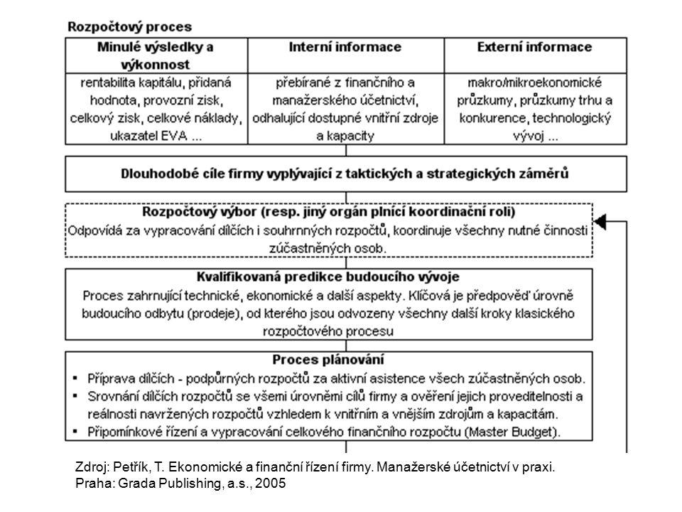 Zdroj: Petřík, T. Ekonomické a finanční řízení firmy.