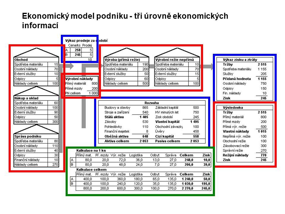 Ekonomický model podniku - tři úrovně ekonomických informací