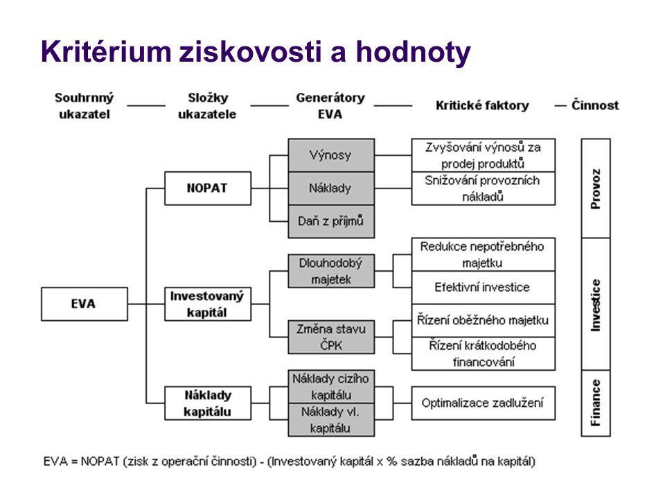 Řízení pracovního kapitálu Čistý pracovní kapitál = oběžný (krátkodobý) majetek - krátkodobé závazky Oběžný majetek: zásoby (materiál, výrobky, polotovary, nedokončená výroba, zboží) krátkodobé pohledávky (obchodní, daňové...) krátkodobý finanční majetek Krátkodobé závazky: obchodní závazky, závazky z osobních nákladů, daňové závazky, krátkodobé úvěry Řízení ČPK souvisí zejména s likviditou a krátkodobým finančním plánováním.
