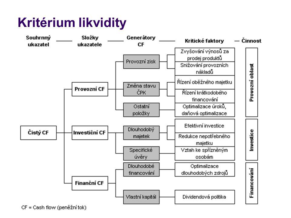 Kritérium likvidity