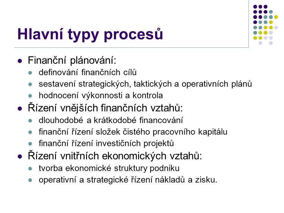 Hlavní typy procesů Finanční plánování: definování finančních cílů sestavení strategických, taktických a operativních plánů hodnocení výkonnosti a kontrola Řízení vnějších finančních vztahů: dlouhodobé a krátkodobé financování finanční řízení složek čistého pracovního kapitálu finanční řízení investičních projektů Řízení vnitřních ekonomických vztahů: tvorba ekonomické struktury podniku operativní a strategické řízení nákladů a zisku.