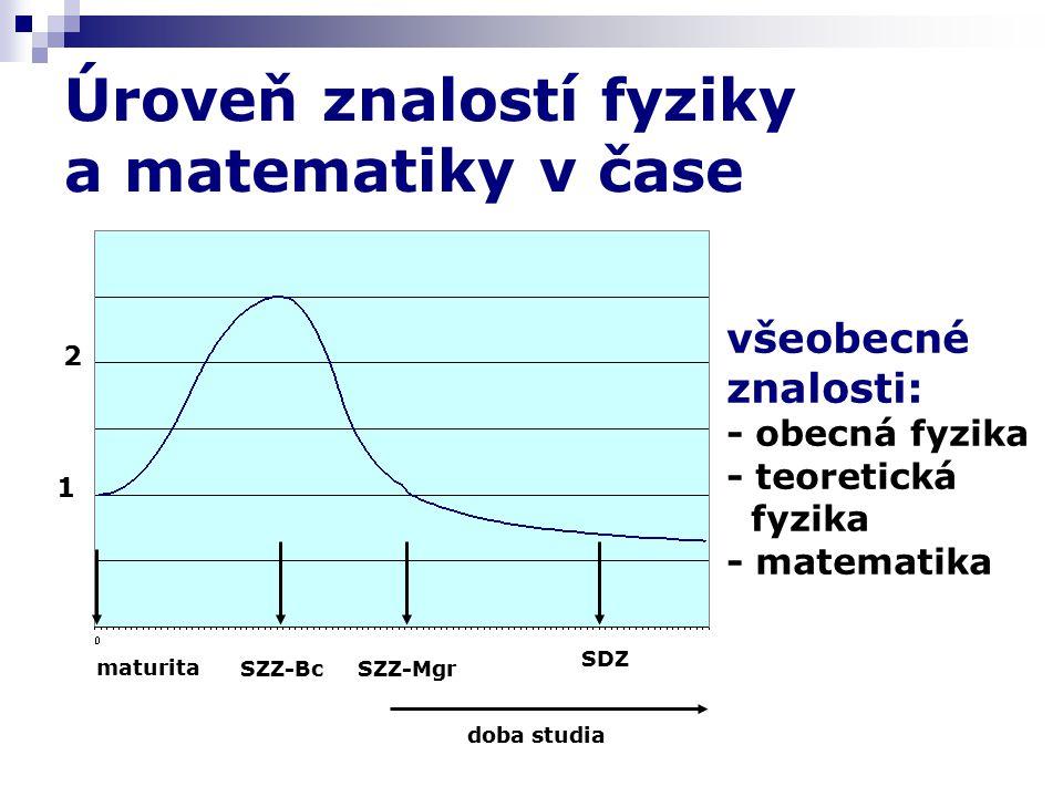 Úroveň znalostí fyziky a matematiky v čase maturita SZZ-BcSZZ-Mgr SDZ doba studia 1 2 všeobecné znalosti: - obecná fyzika - teoretická fyzika - matematika
