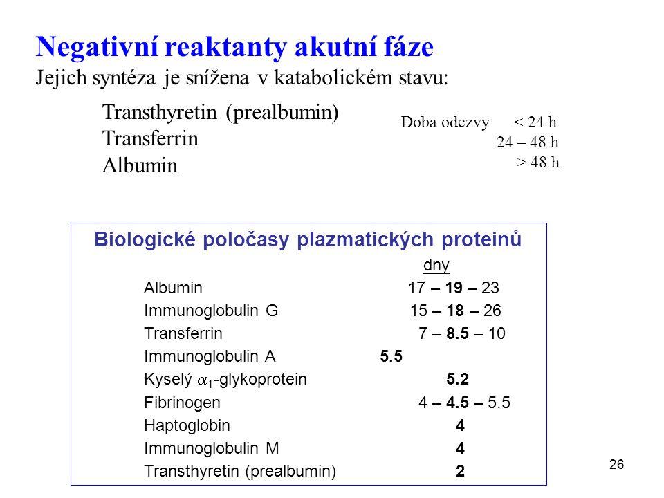 26 Biologické poločasy plazmatických proteinů dny Albumin 17 – 19 – 23 Immunoglobulin G15 – 18 – 26 Transferrin 7 – 8.5 – 10 Immunoglobulin A 5.5 Kyselý  1 -glykoprotein 5.2 Fibrinogen 4 – 4.5 – 5.5 Haptoglobin 4 Immunoglobulin M 4 Transthyretin (prealbumin) 2 Negativní reaktanty akutní fáze Jejich syntéza je snížena v katabolickém stavu: Transthyretin (prealbumin) Transferrin Albumin Doba odezvy < 24 h 24 – 48 h > 48 h