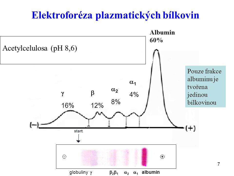 7 Elektroforéza plazmatických bílkovin Albumin 60%  1 4%  2 8%  12%  16% Acetylcelulosa (pH 8,6) Pouze frakce albuminu je tvořena jedinou bílkovinou globuliny   2  1  2  1 albumin