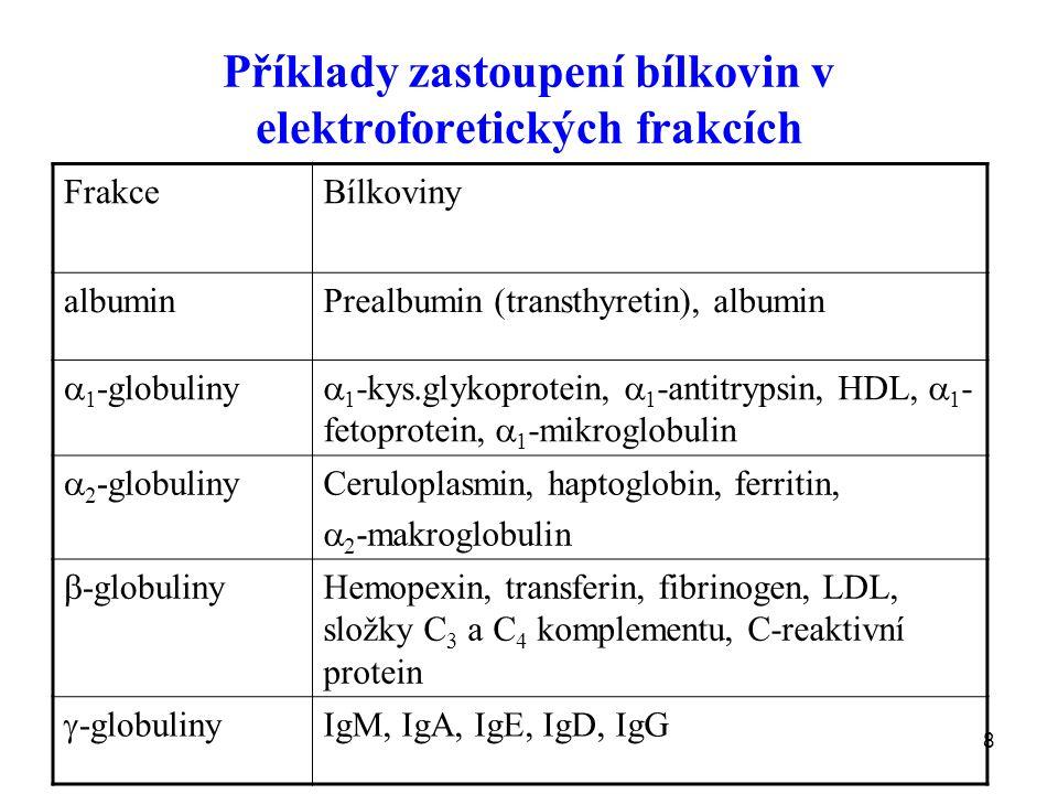 8 Příklady zastoupení bílkovin v elektroforetických frakcích FrakceBílkoviny albuminPrealbumin (transthyretin), albumin  1 -globuliny  1 -kys.glykoprotein,  1 -antitrypsin, HDL,  1 - fetoprotein,  1 -mikroglobulin  2 -globuliny Ceruloplasmin, haptoglobin, ferritin,  2 -makroglobulin  -globuliny Hemopexin, transferin, fibrinogen, LDL, složky C 3 a C 4 komplementu, C-reaktivní protein  -globuliny IgM, IgA, IgE, IgD, IgG