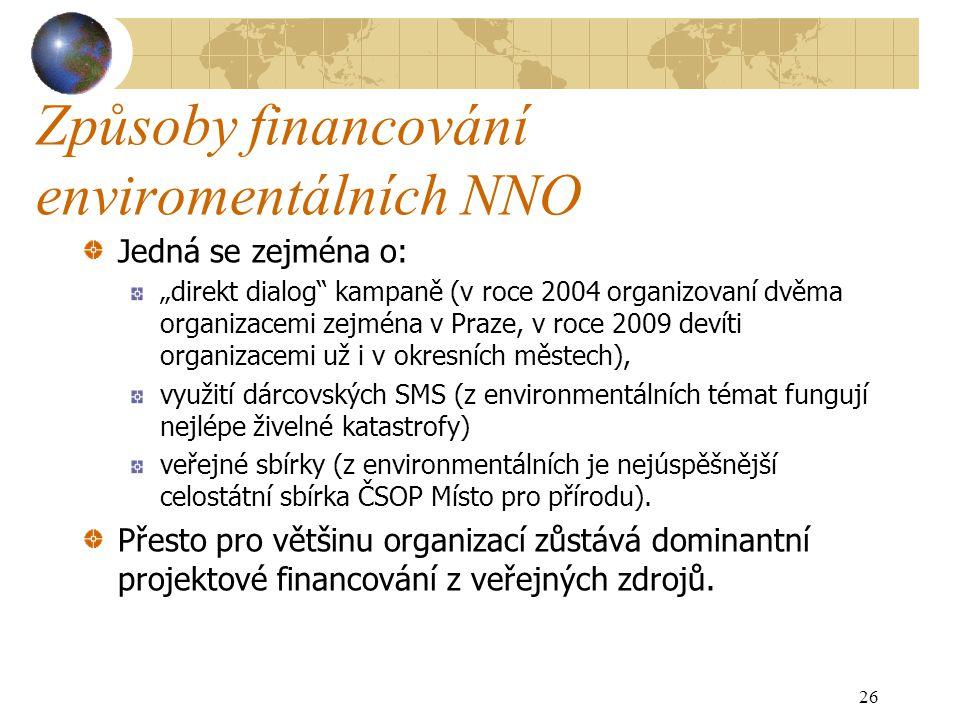 """Způsoby financování enviromentálních NNO Jedná se zejména o: """"direkt dialog kampaně (v roce 2004 organizovaní dvěma organizacemi zejména v Praze, v roce 2009 devíti organizacemi už i v okresních městech), využití dárcovských SMS (z environmentálních témat fungují nejlépe živelné katastrofy) veřejné sbírky (z environmentálních je nejúspěšnější celostátní sbírka ČSOP Místo pro přírodu)."""