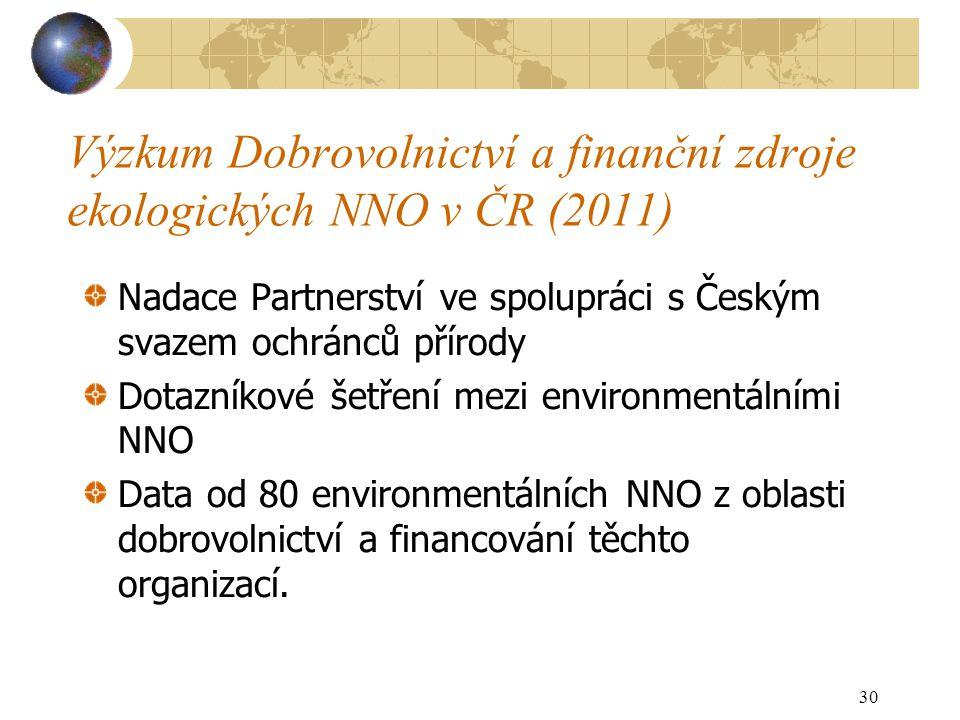 Výzkum Dobrovolnictví a finanční zdroje ekologických NNO v ČR (2011) Nadace Partnerství ve spolupráci s Českým svazem ochránců přírody Dotazníkové šetření mezi environmentálními NNO Data od 80 environmentálních NNO z oblasti dobrovolnictví a financování těchto organizací.