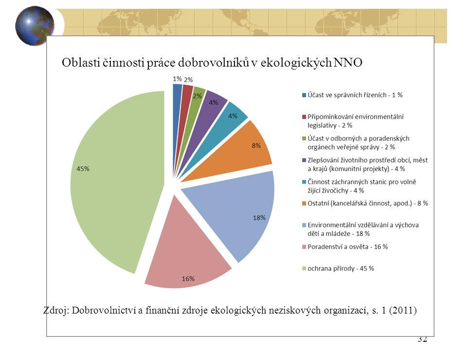 32 Oblasti činnosti práce dobrovolníků v ekologických NNO Zdroj: Dobrovolnictví a finanční zdroje ekologických neziskových organizací, s. 1 (2011)