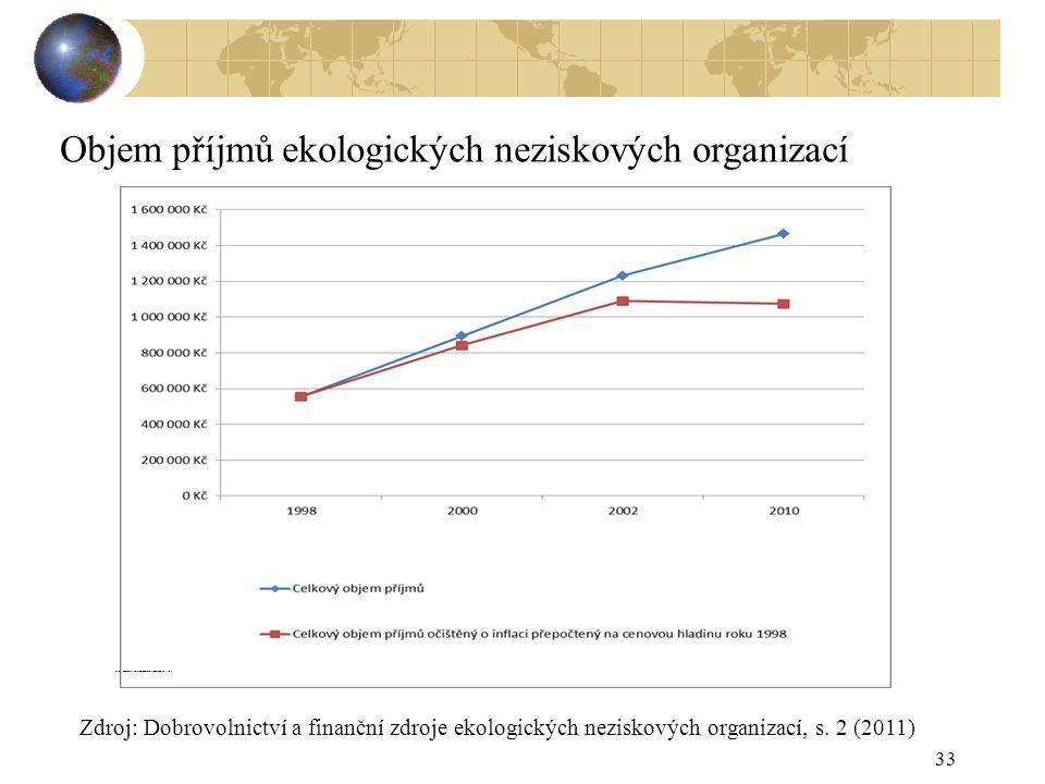 33 Zdroj: Dobrovolnictví a finanční zdroje ekologických neziskových organizací, s. 1 (2011) Zdroj: Dobrovolnictví a finanční zdroje ekologických nezis
