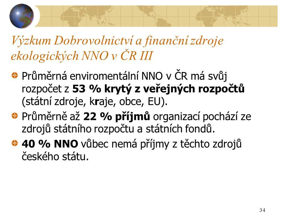 Výzkum Dobrovolnictví a finanční zdroje ekologických NNO v ČR III Průměrná enviromentální NNO v ČR má svůj rozpočet z 53 % krytý z veřejných rozpočtů (státní zdroje, kraje, obce, EU).