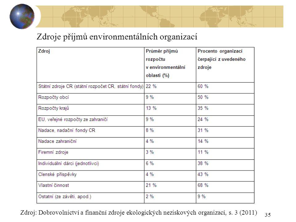 35 Zdroje příjmů environmentálních organizací Zdroj: Dobrovolnictví a finanční zdroje ekologických neziskových organizací, s. 3 (2011)
