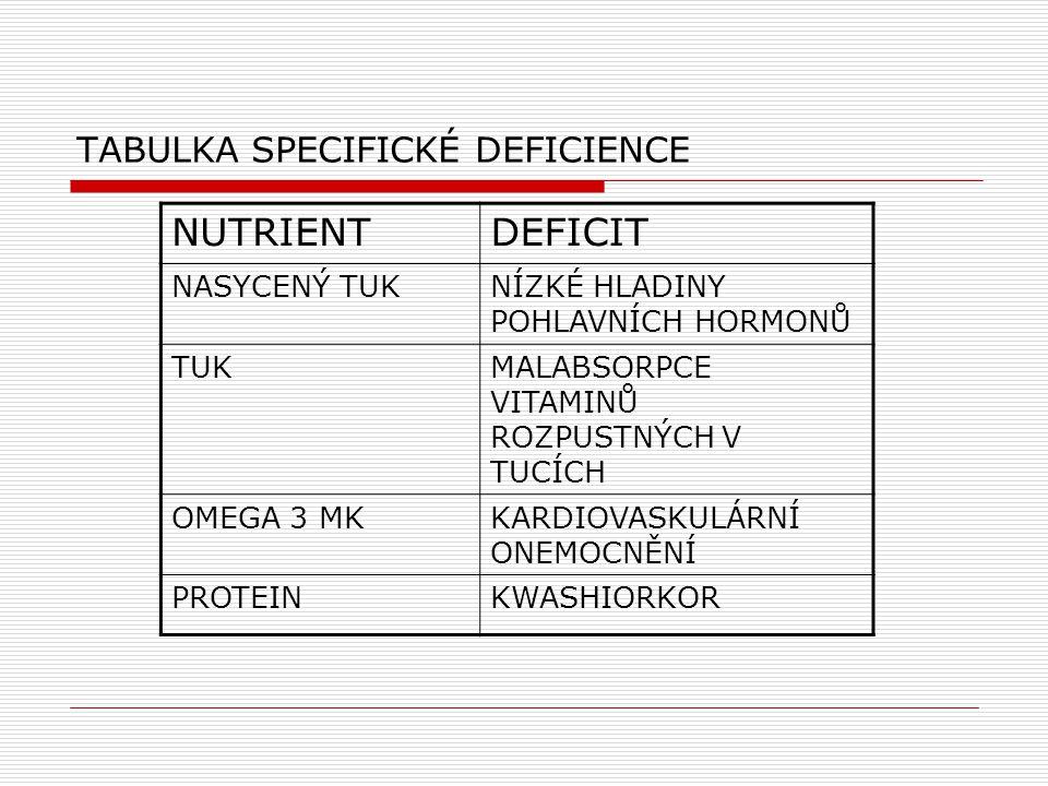 TABULKA SPECIFICKÉ DEFICIENCE NUTRIENTDEFICIT NASYCENÝ TUKNÍZKÉ HLADINY POHLAVNÍCH HORMONŮ TUKMALABSORPCE VITAMINŮ ROZPUSTNÝCH V TUCÍCH OMEGA 3 MKKARD