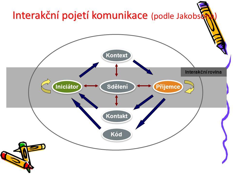 Sdělení Kód Kontakt Příjemce Iniciátor Kontext Interakční rovina Interakční pojetí komunikace Interakční pojetí komunikace (podle Jakobsona)