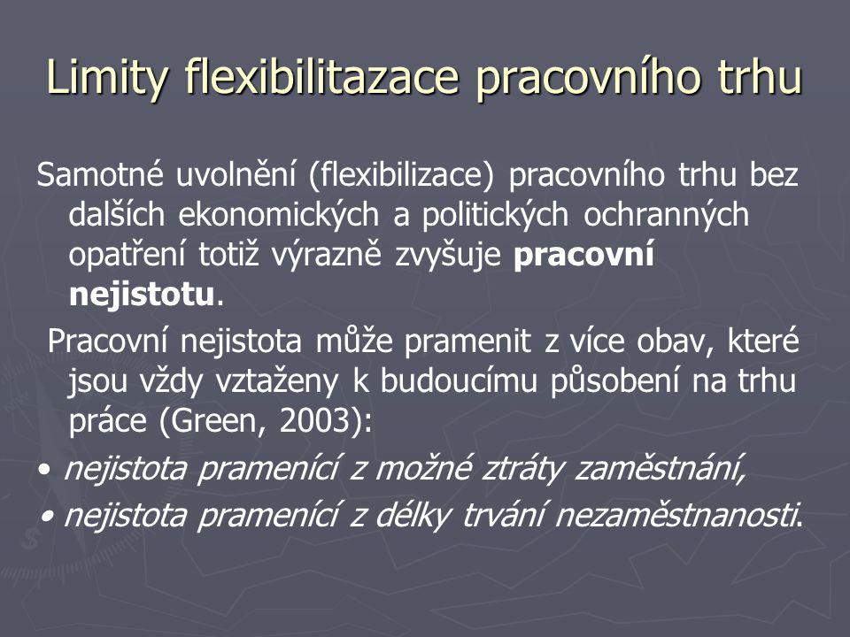 Limity flexibilitazace pracovního trhu Samotné uvolnění (flexibilizace) pracovního trhu bez dalších ekonomických a politických ochranných opatření totiž výrazně zvyšuje pracovní nejistotu.