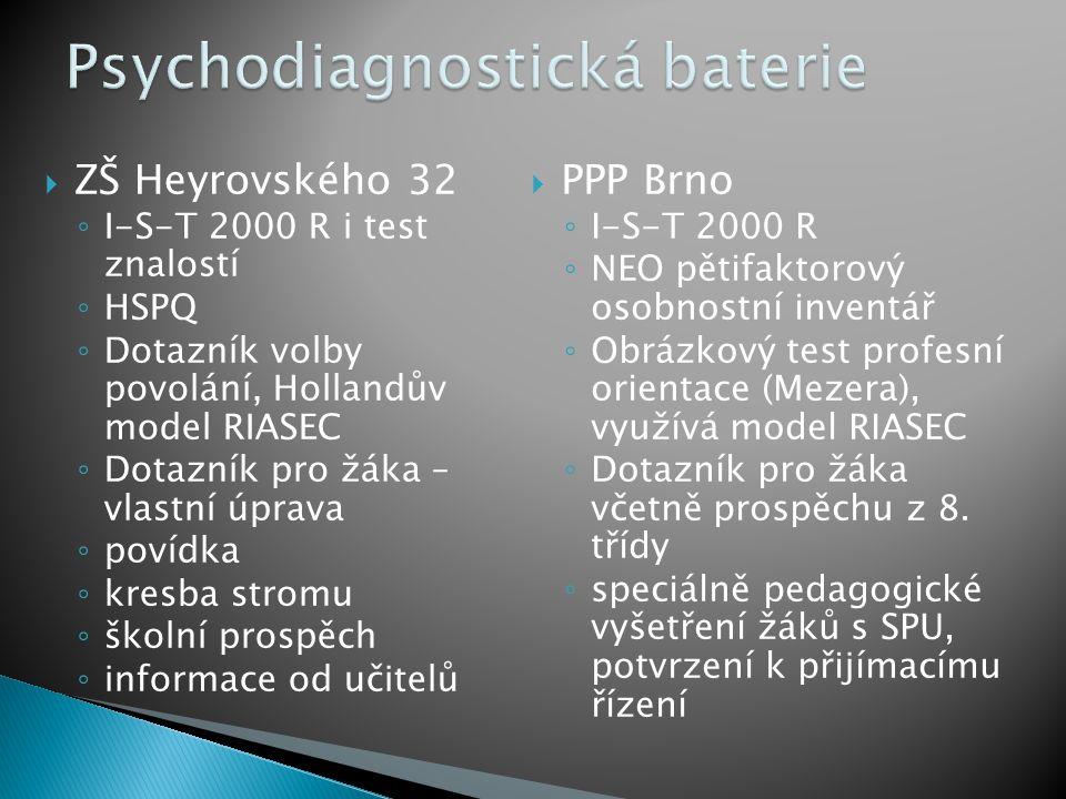  ZŠ Heyrovského 32 ◦ I-S-T 2000 R i test znalostí ◦ HSPQ ◦ Dotazník volby povolání, Hollandův model RIASEC ◦ Dotazník pro žáka – vlastní úprava ◦ povídka ◦ kresba stromu ◦ školní prospěch ◦ informace od učitelů  PPP Brno ◦ I-S-T 2000 R ◦ NEO pětifaktorový osobnostní inventář ◦ Obrázkový test profesní orientace (Mezera), využívá model RIASEC ◦ Dotazník pro žáka včetně prospěchu z 8.