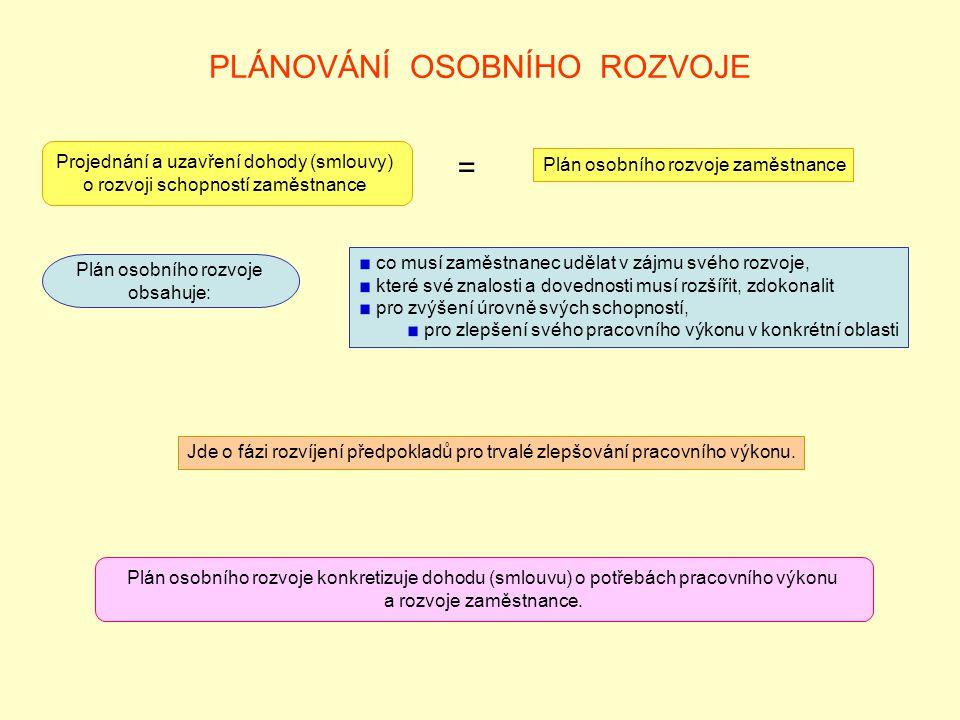 PLÁNOVÁNÍ OSOBNÍHO ROZVOJE Projednání a uzavření dohody (smlouvy) o rozvoji schopností zaměstnance = Plán osobního rozvoje zaměstnance Plán osobního r