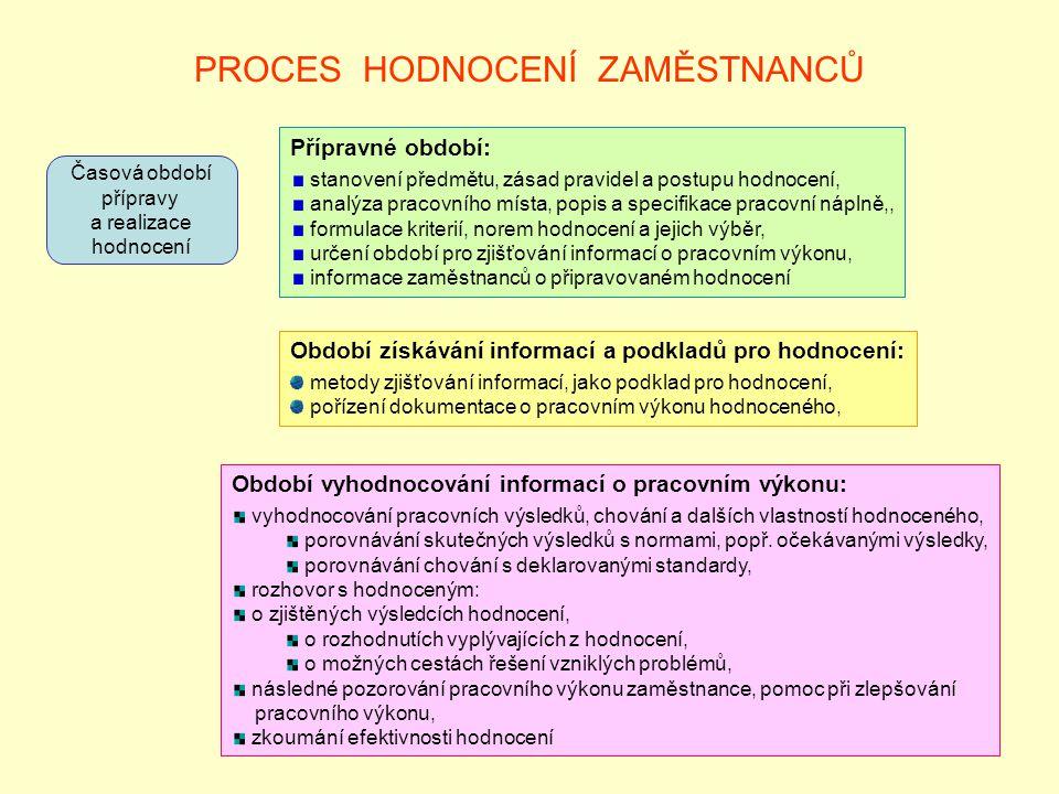 PROCES HODNOCENÍ ZAMĚSTNANCŮ Časová období přípravy a realizace hodnocení Přípravné období: stanovení předmětu, zásad pravidel a postupu hodnocení, an