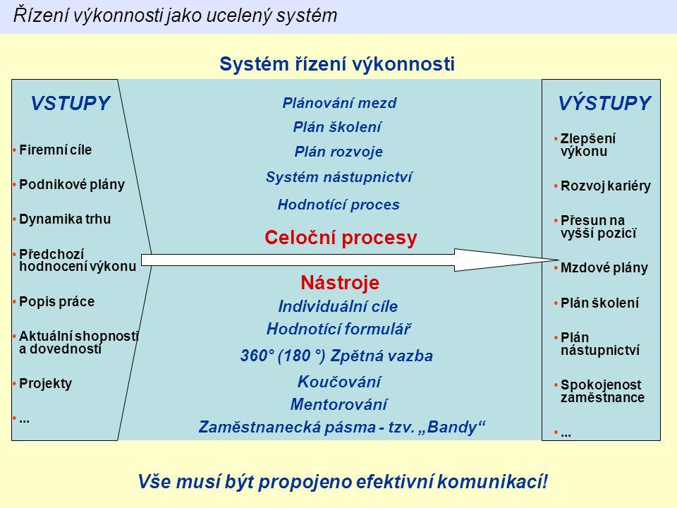 Systém řízení výkonnosti VSTUPYVÝSTUPY Plán školení Hodnotící proces Nástroje Plánování mezd Řízení výkonnosti jako ucelený systém Firemní cíle Podnik