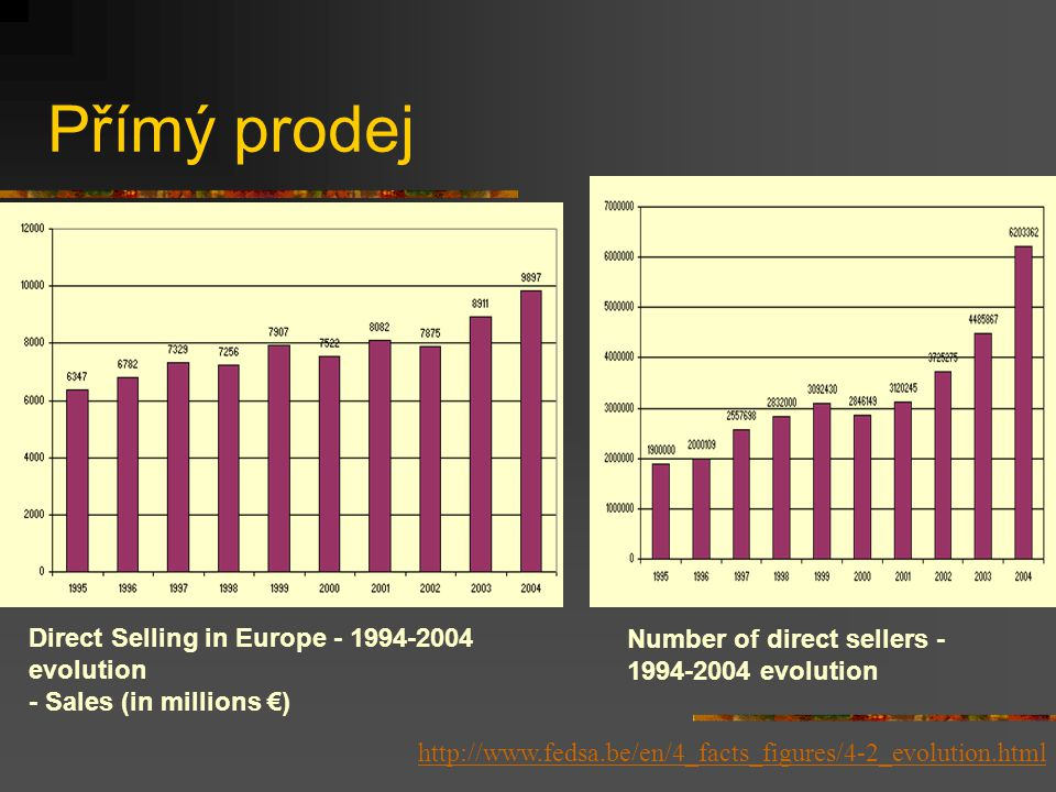 Přímý prodej Direct Selling in Europe - 1994-2004 evolution - Sales (in millions €) http://www.fedsa.be/en/4_facts_figures/4-2_evolution.html Number of direct sellers - 1994-2004 evolution
