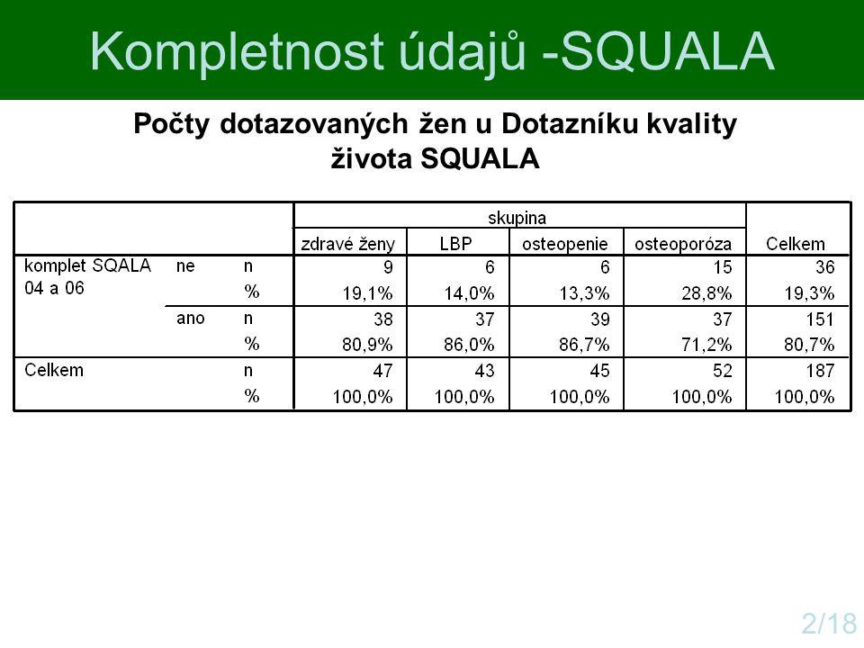 Kompletnost údajů -SQUALA 2/18 Počty dotazovaných žen u Dotazníku kvality života SQUALA