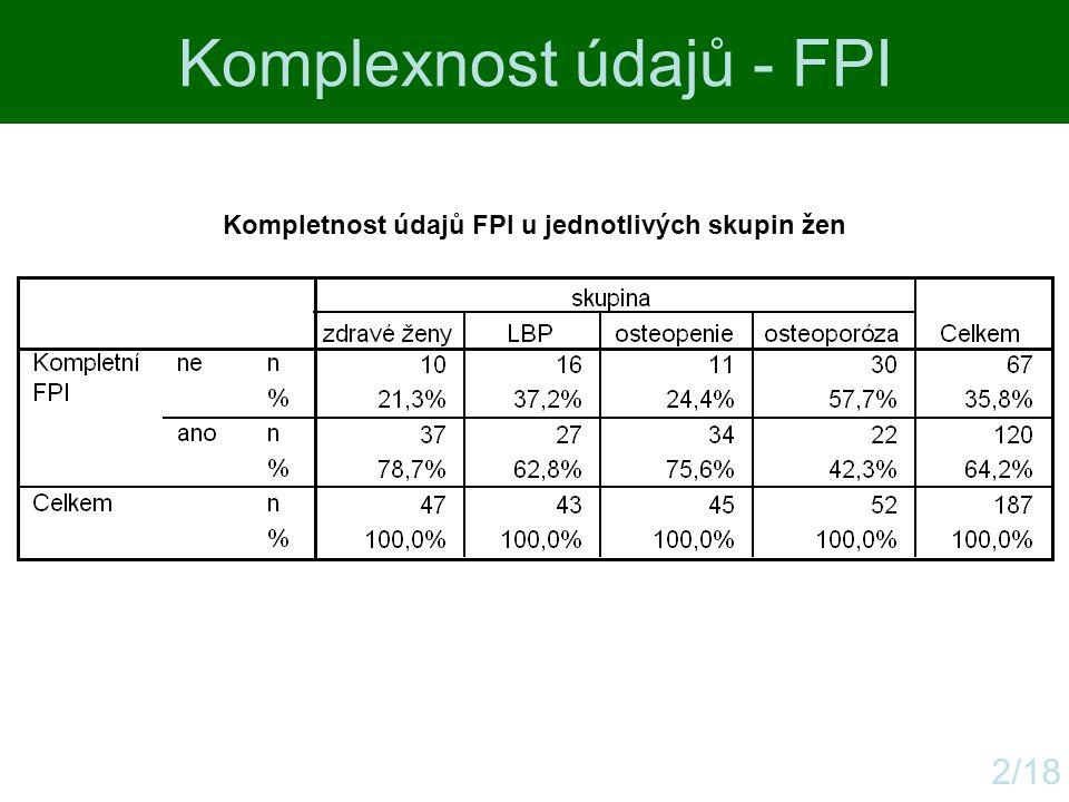 Komplexnost údajů - FPI 2/18 Kompletnost údajů FPI u jednotlivých skupin žen