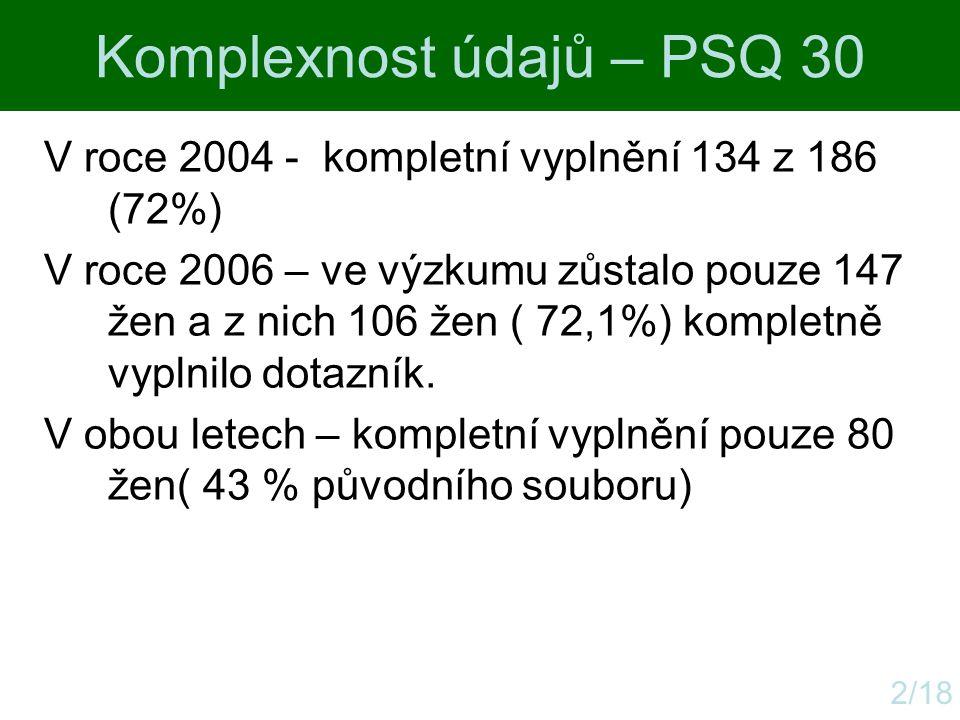 Komplexnost údajů – PSQ 30 2/18 V roce 2004 - kompletní vyplnění 134 z 186 (72%) V roce 2006 – ve výzkumu zůstalo pouze 147 žen a z nich 106 žen ( 72,
