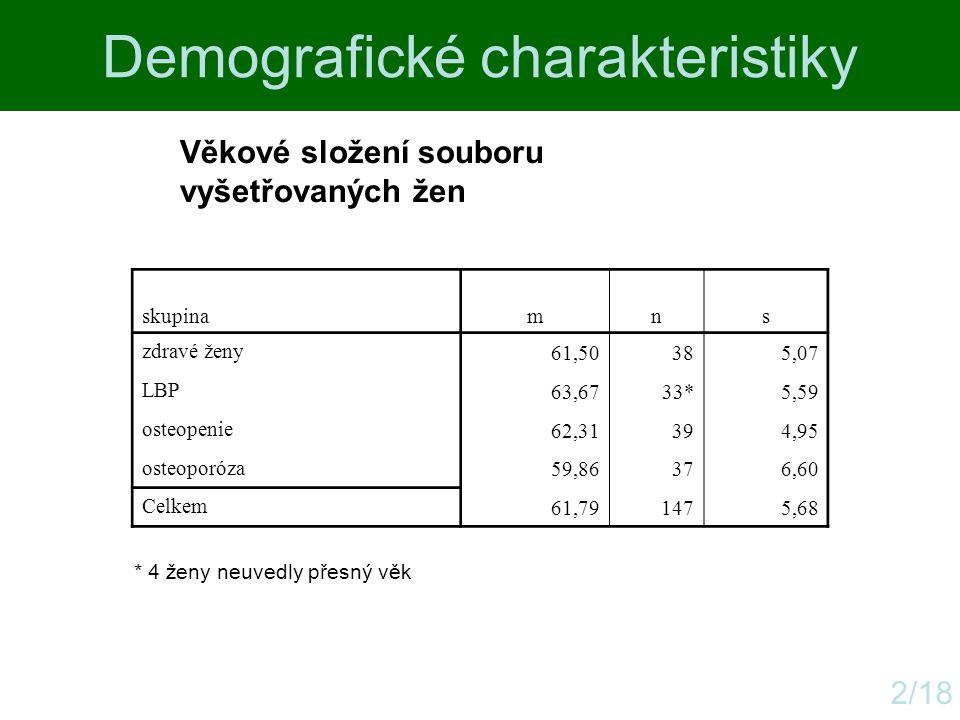 Demografické charakteristiky 2/18 Věkové složení souboru vyšetřovaných žen skupinamns zdravé ženy 61,50385,07 LBP 63,6733*5,59 osteopenie 62,31394,95