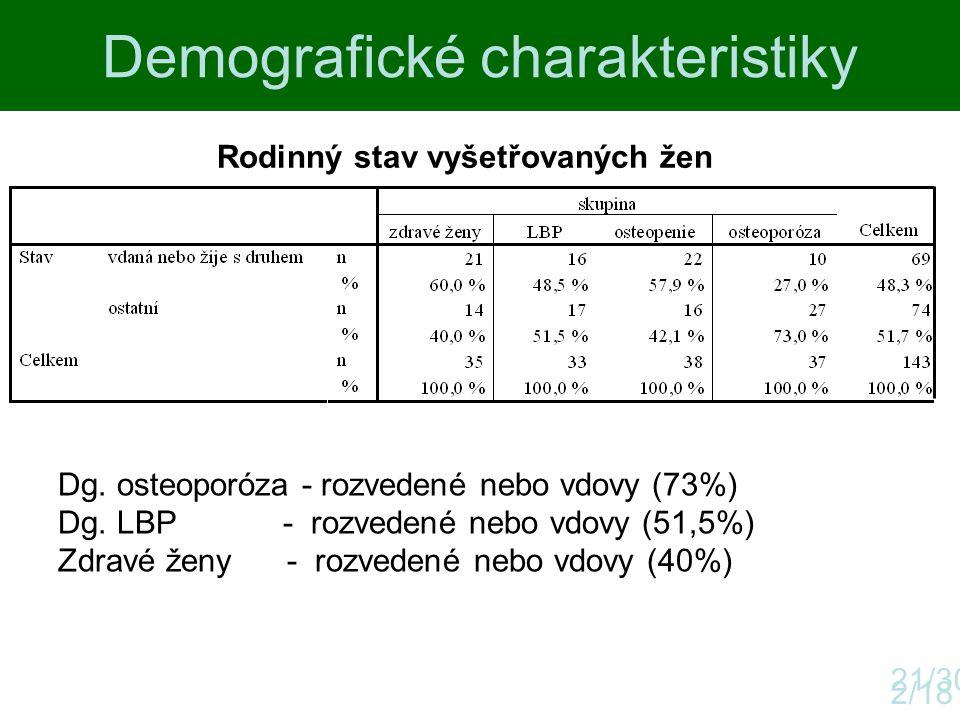 Demografické charakteristiky 2/18 Rodinný stav vyšetřovaných žen 21/30 Dg. osteoporóza - rozvedené nebo vdovy (73%) Dg. LBP - rozvedené nebo vdovy (51